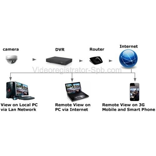 Открыть свой бизнес по системам видеонаблюдения