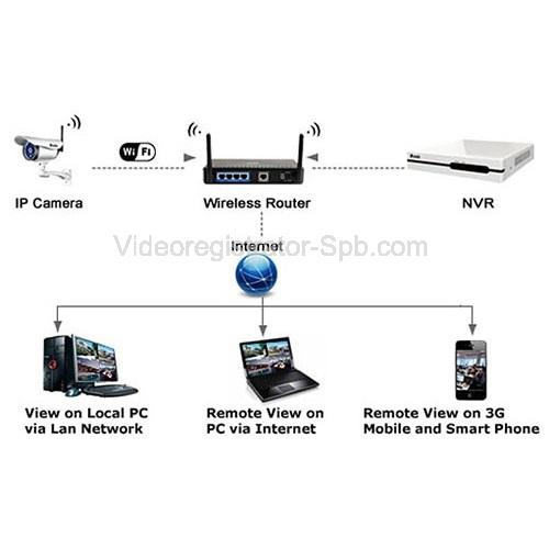 Лицензирование деятельности по установке систем видеонаблюдения
